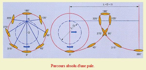 Propulseur cycloïdal -  Système Voight-Schneider  Parcou10